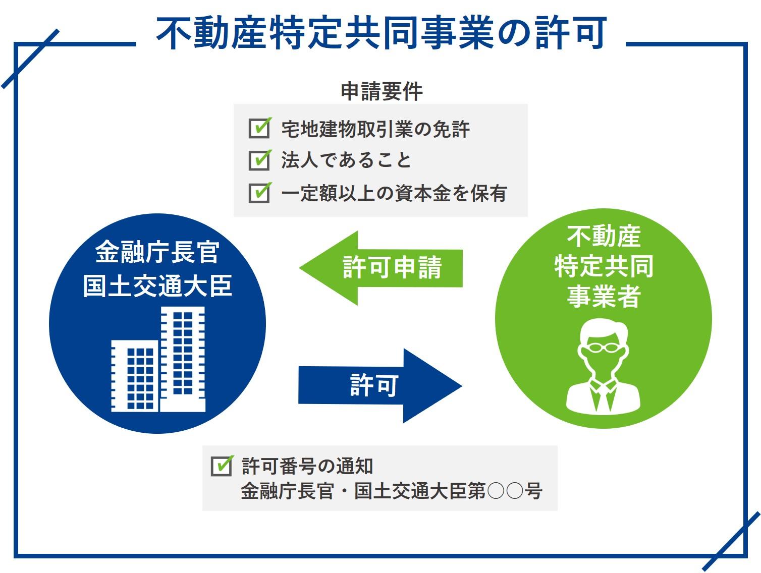 不動産特定共同事業の許可