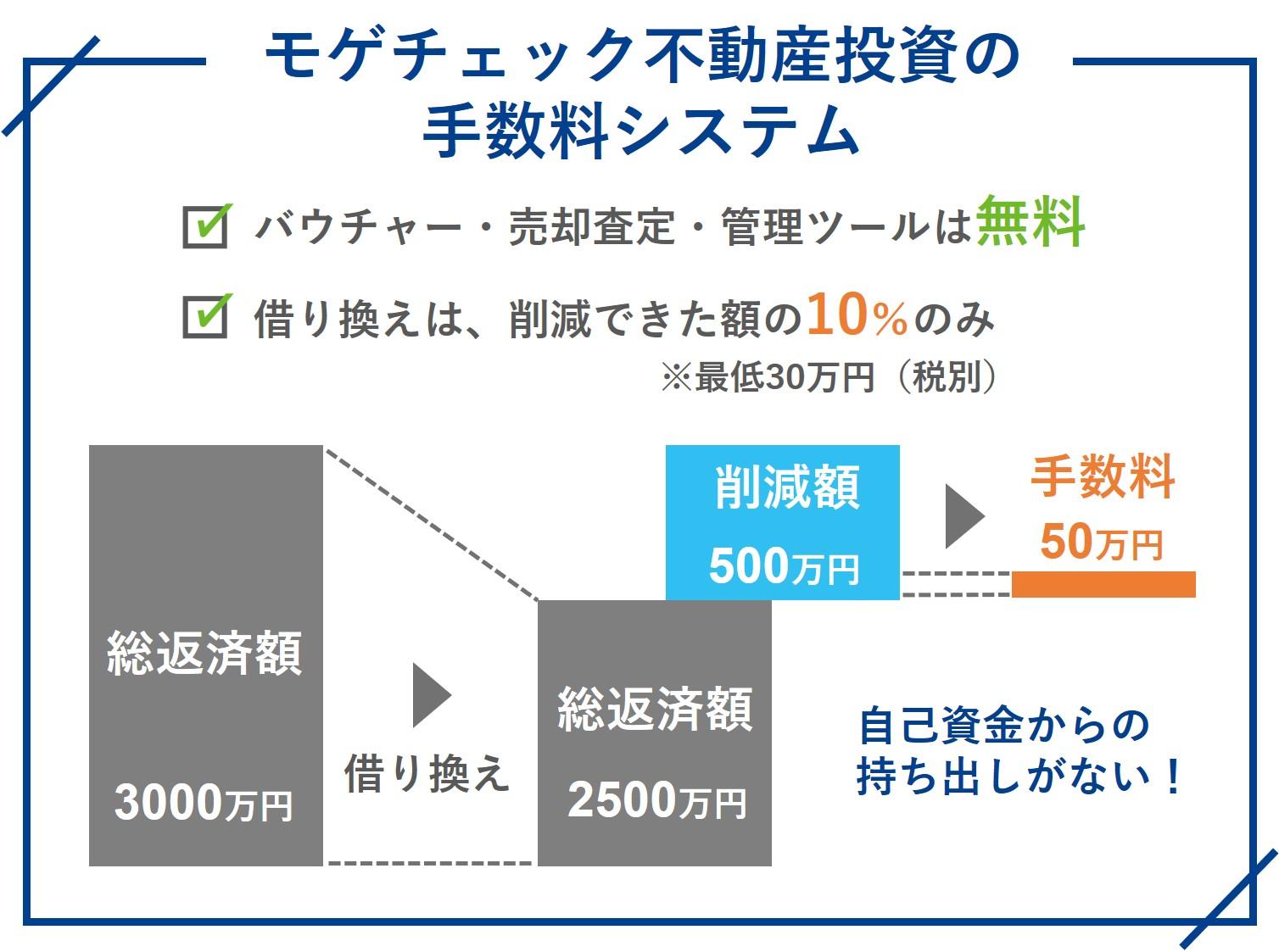 モゲチェック不動産投資の手数料システム