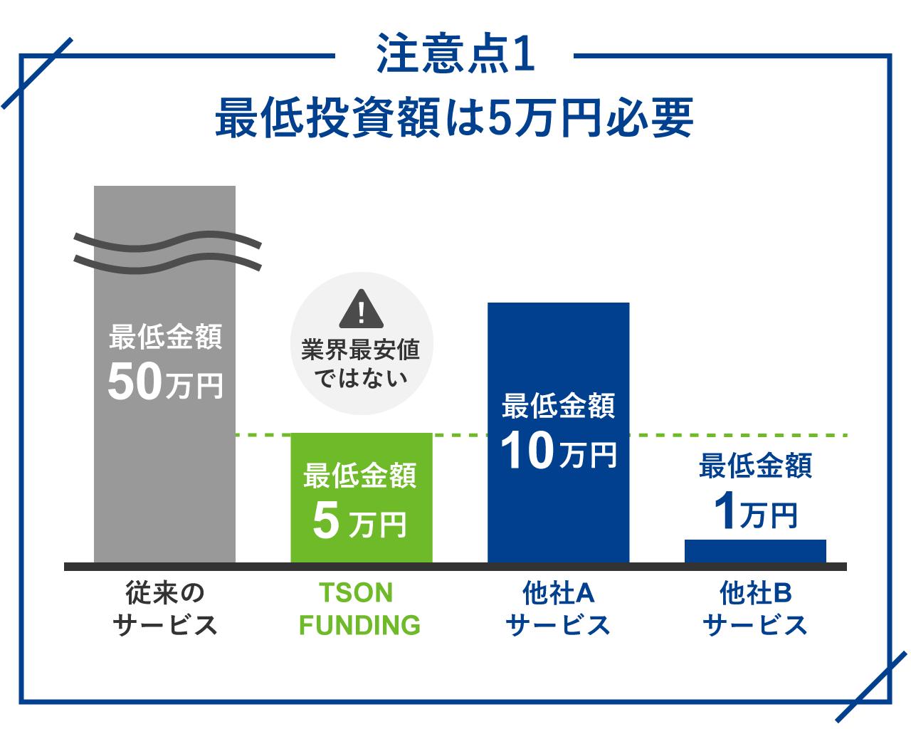 注意点1.最低投資額が5万円必要