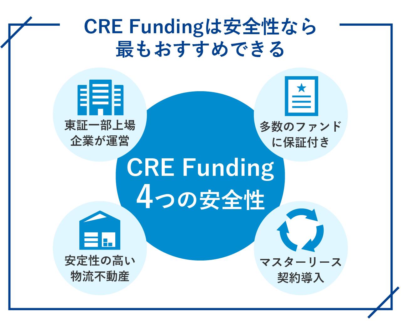 36_CRE-Fundingは安全性なら最もおすすめできる