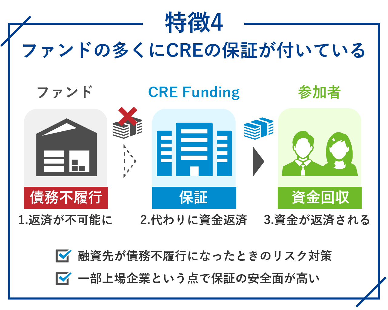 ファンドの多くにCREの保証が付いている