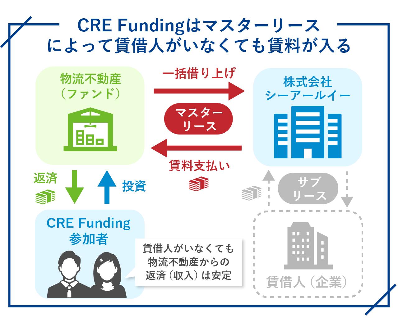 35_CRE-Fundingはマスターリースによって賃借人がいなくても賃料が入る