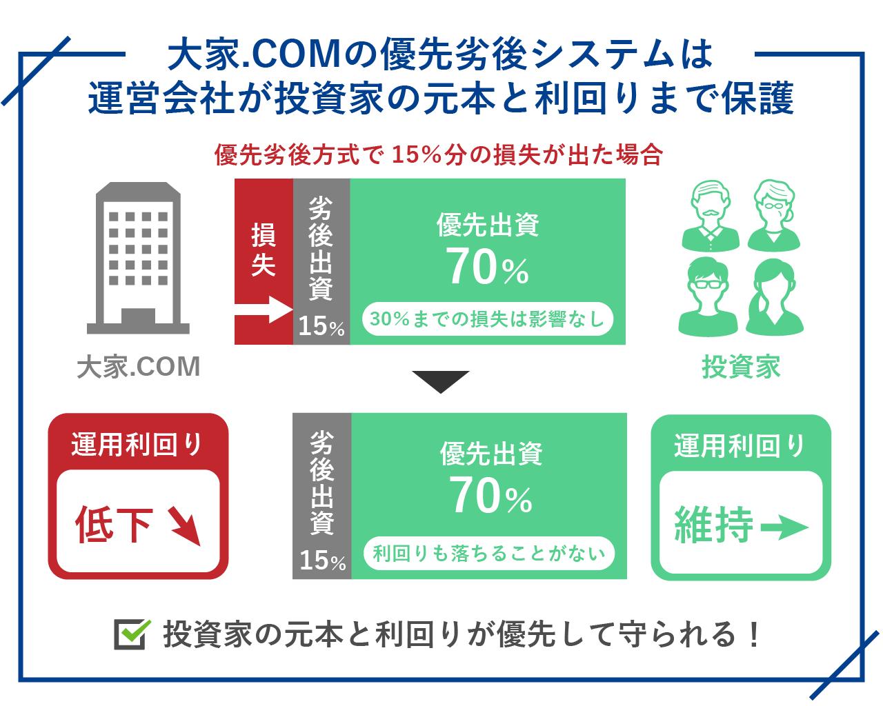 大家.COMの優先劣後システムは運営会社が投資家の元本と利回りまで保護