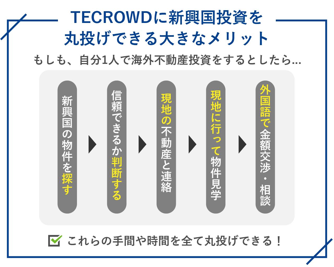 TECROWDに新興国投資を丸投げできる大きなメリット