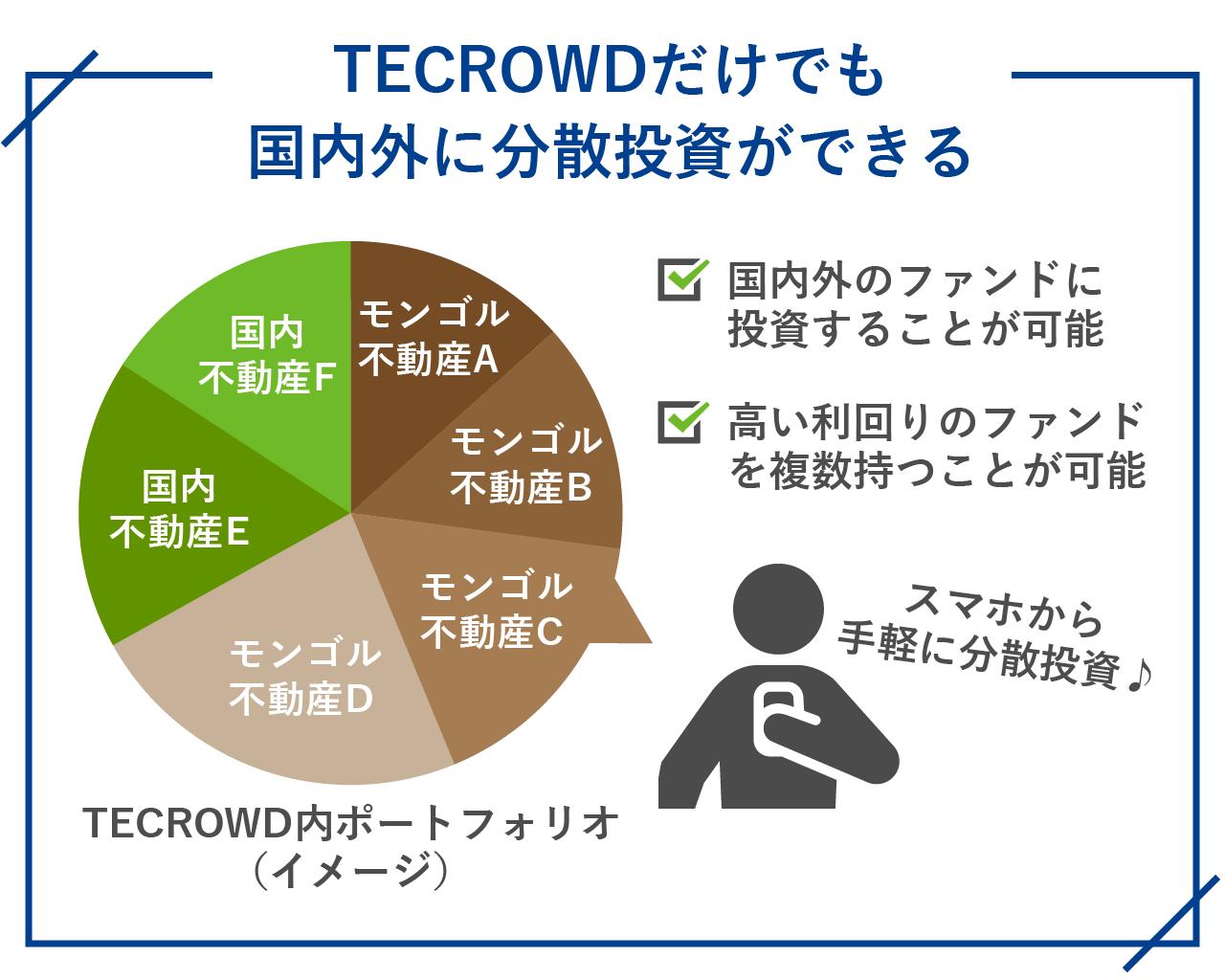 TECROWDだけでも国内外に分散投資ができる