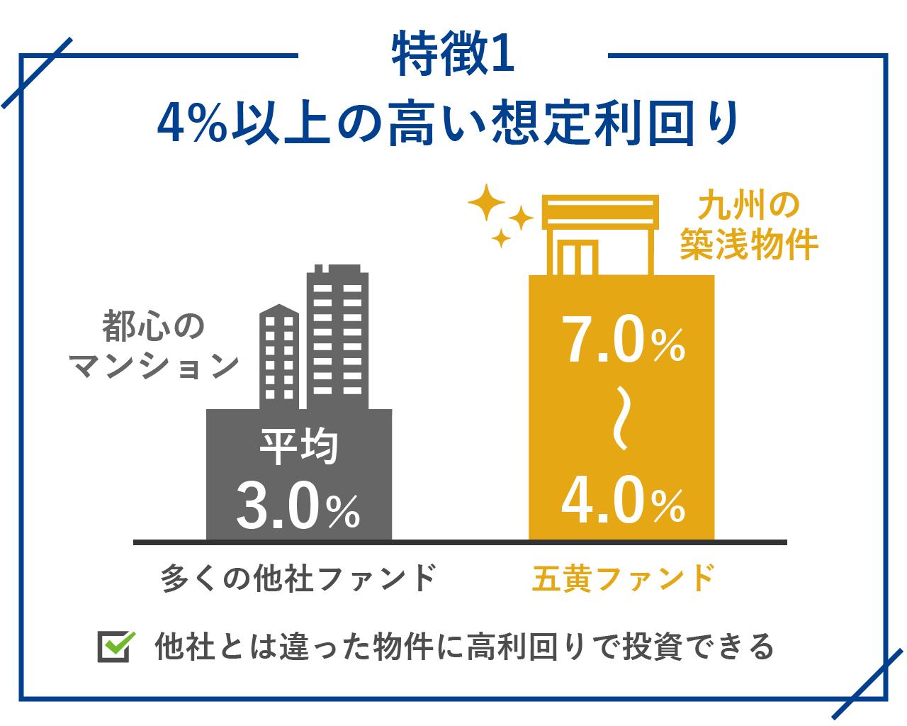 4%以上の高い想定利回り
