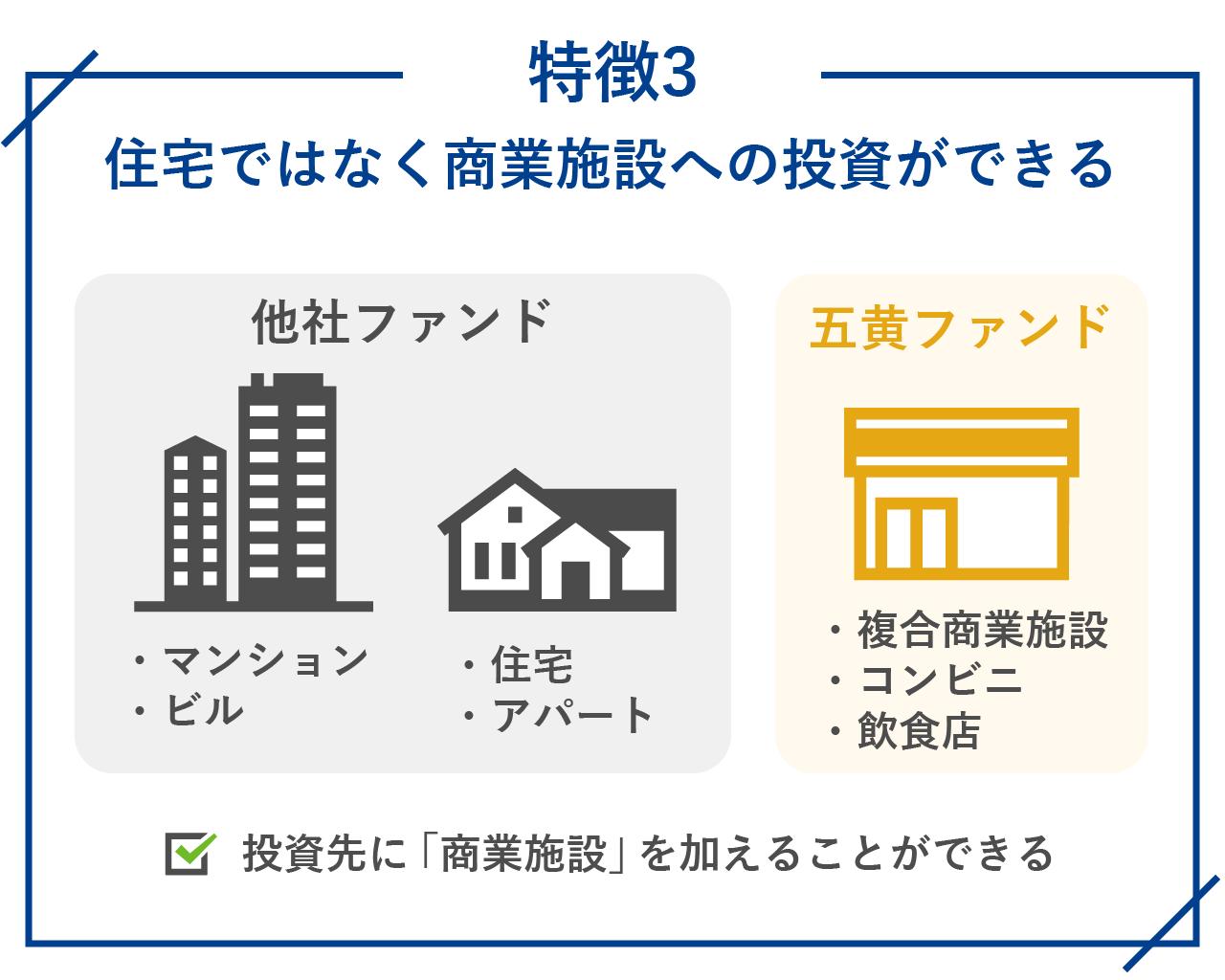 住宅ではなく商業施設への投資ができる